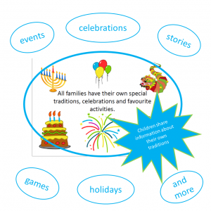 multicultural family traditions celebrations