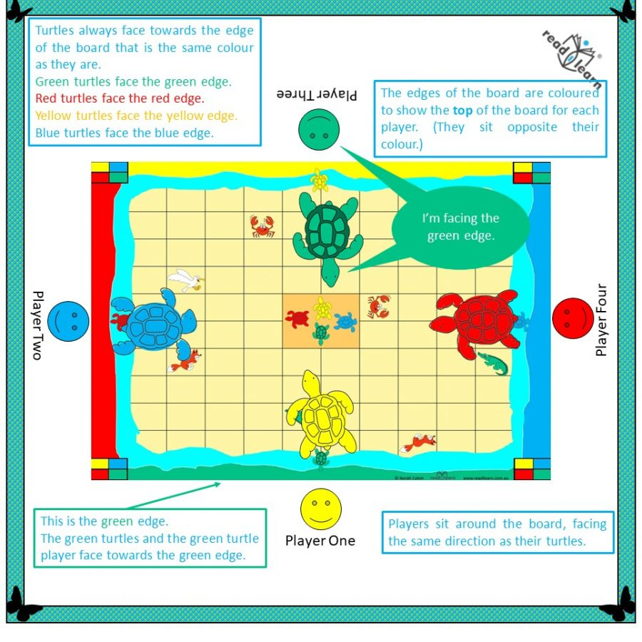 a game for practising following directions - forwards, backwards, left, right